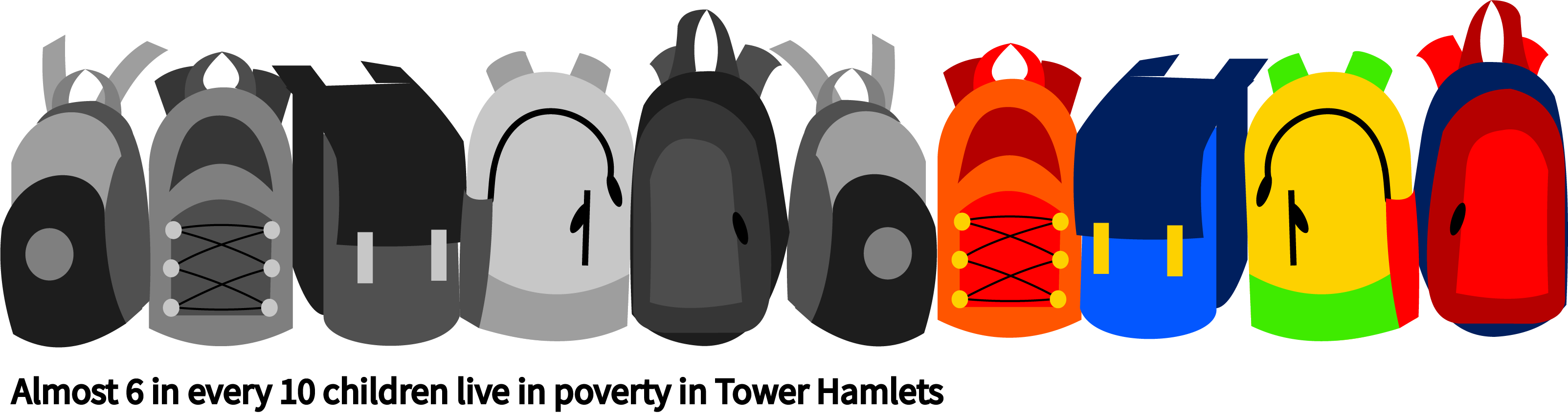 Infographic on how well schools prepared for coronavirus. It shows ten illustrations of schoolbags, six of which are shaded grey, four of which are in colour, representing the fact that in Tower Hamlets, 6 out of every 10 children live in poverty.