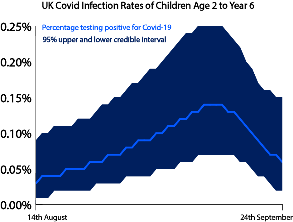Infographic on the infection rate of children ages 2 to 11. A blue line graph shows that the infection rate climbed from 0.03% on 14th August to almost 0.14% in mid-September, before returning to 0.05% at the end of September.